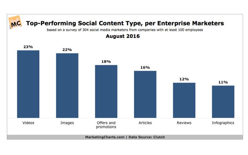 Graph of Top Performing Social Content Type