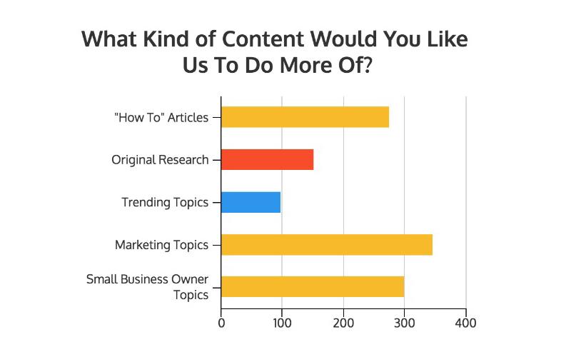 Bar Graph of Content Marketing Survey