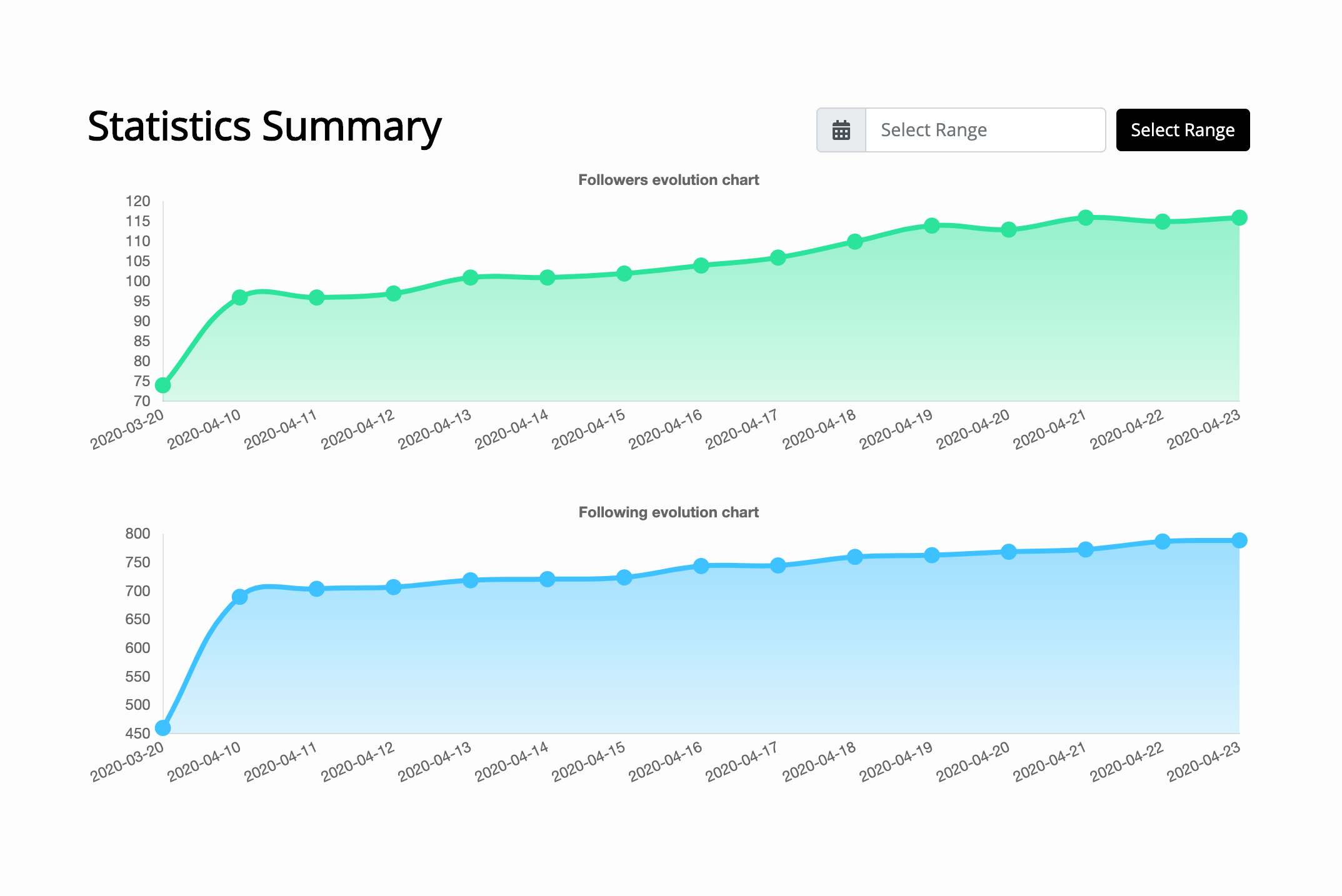 Postable Instagram Automation & Scheduling Tool - Stats Summary
