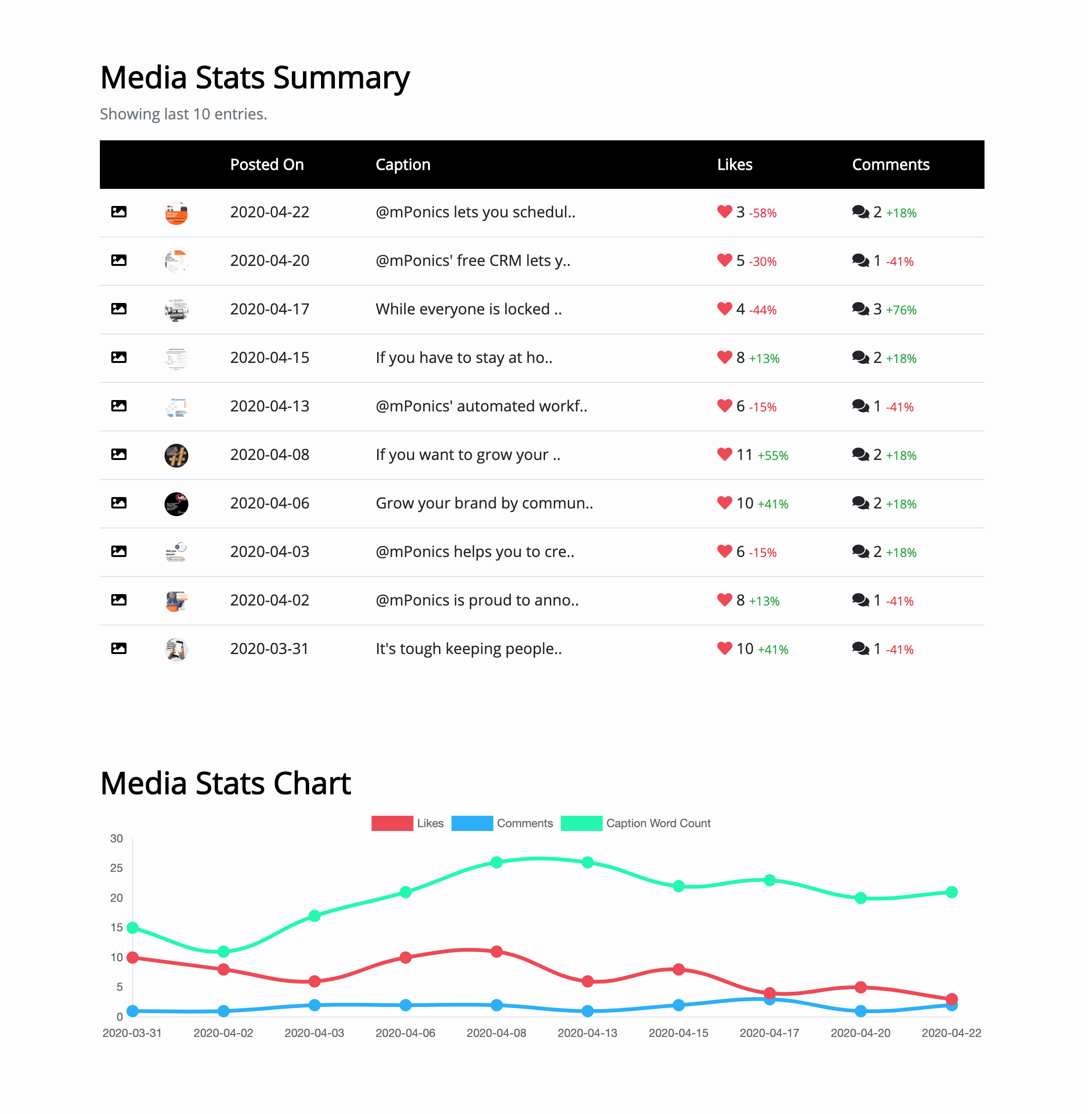 Postable Instagram Automation & Scheduling Tool - Media Stats Summary