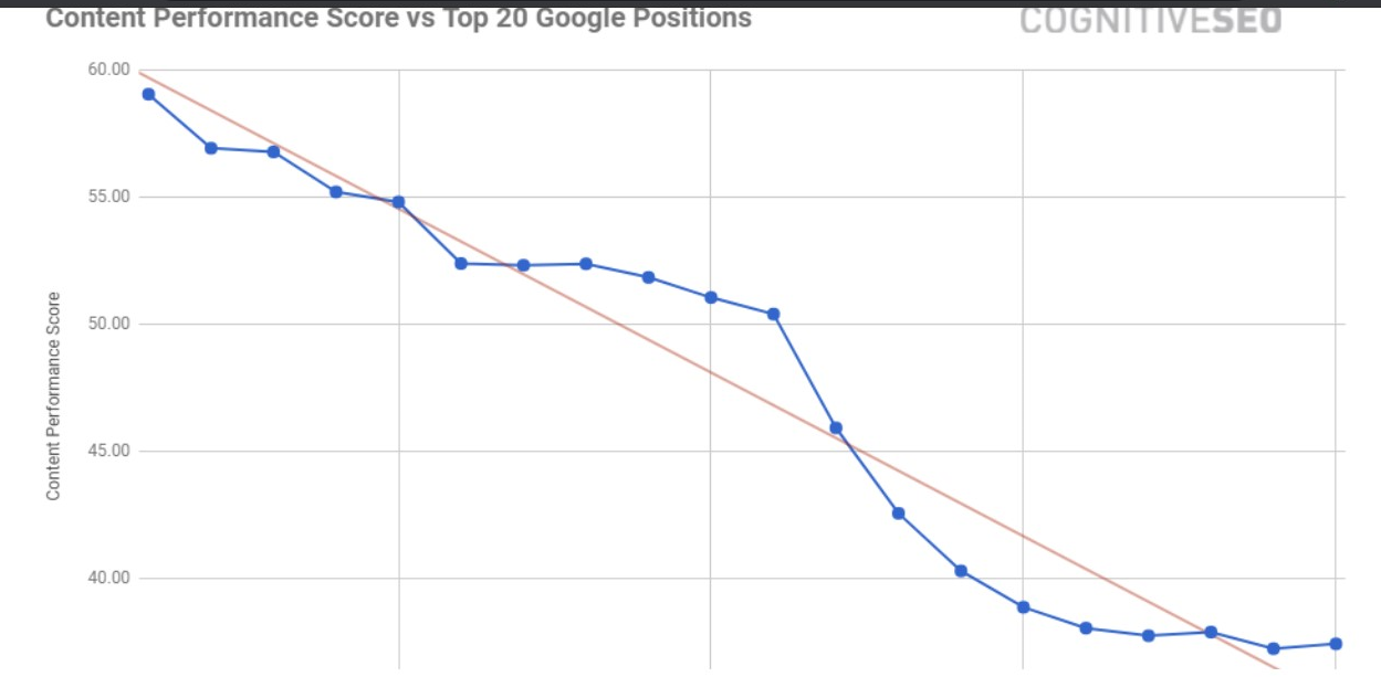 Graph - Content Performance Vs. Google Ranks